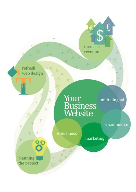 Website positioning